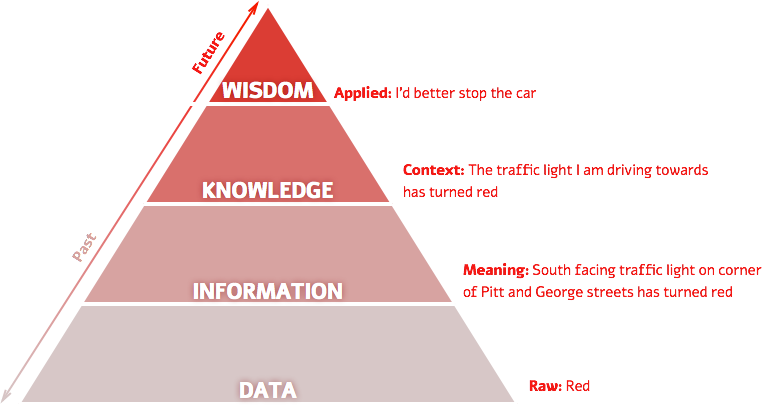 a comparison between knowledge and information essay
