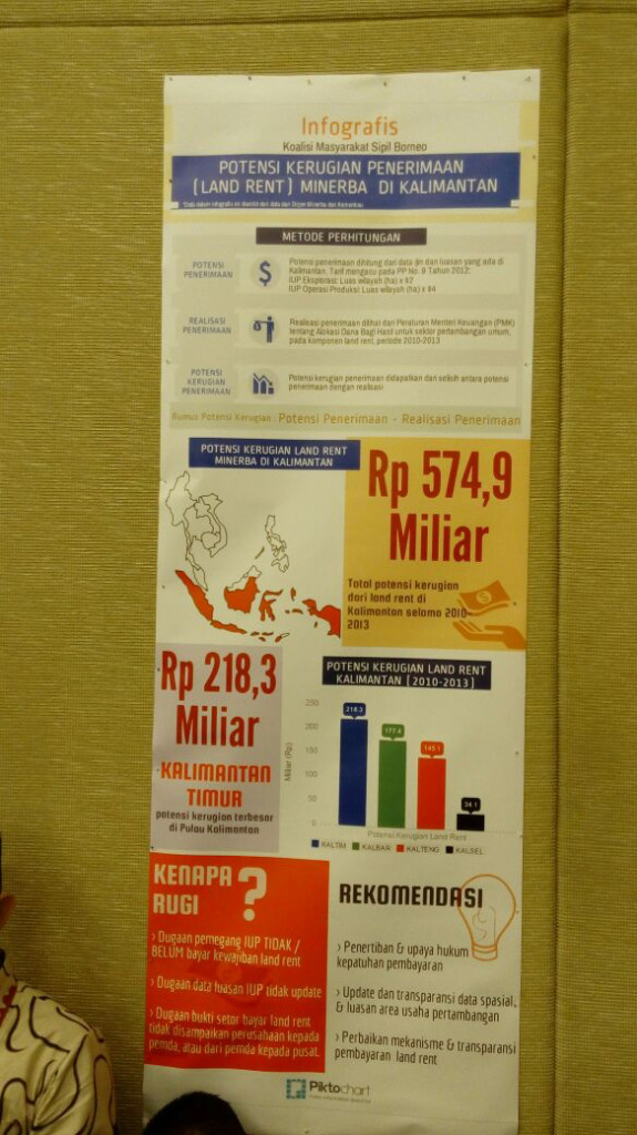 PWYP Indonesia Extractive Industries Infographic