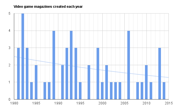 Video game magazine creation every year since 1981