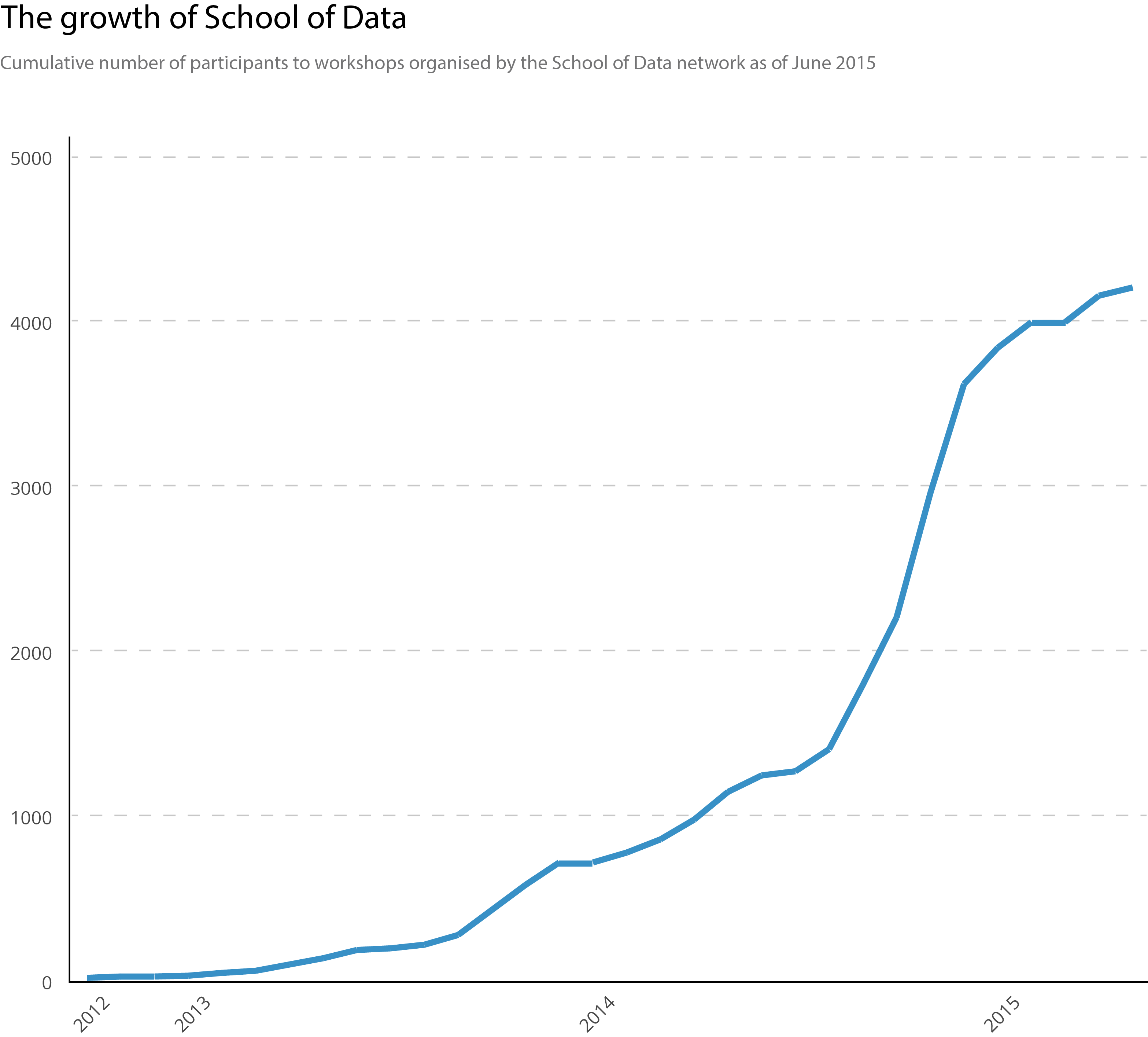 The Growth of School of Data